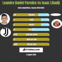 Leandro Daniel Paredes vs Isaac Lihadji h2h player stats