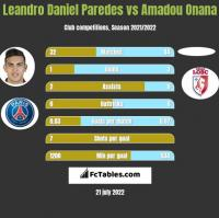 Leandro Daniel Paredes vs Amadou Onana h2h player stats