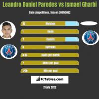 Leandro Daniel Paredes vs Ismael Gharbi h2h player stats
