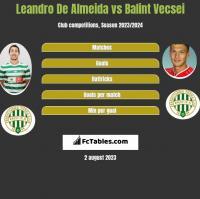 Leandro De Almeida vs Balint Vecsei h2h player stats