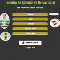 Leandro De Almeida vs Bence Iszlai h2h player stats