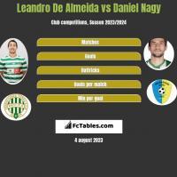 Leandro De Almeida vs Daniel Nagy h2h player stats
