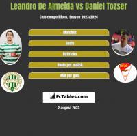 Leandro De Almeida vs Daniel Tozser h2h player stats