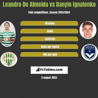 Leandro De Almeida vs Danylo Ignatenko h2h player stats