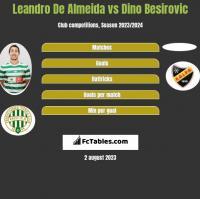 Leandro De Almeida vs Dino Besirovic h2h player stats