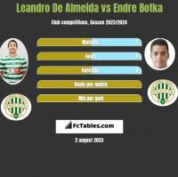 Leandro De Almeida vs Endre Botka h2h player stats