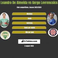 Leandro De Almeida vs Gergo Lovrencsics h2h player stats