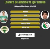 Leandro De Almeida vs Igor Haratin h2h player stats