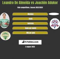 Leandro De Almeida vs Joachim Adukor h2h player stats