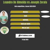 Leandro De Almeida vs Joseph Zerafa h2h player stats