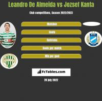 Leandro De Almeida vs Jozsef Kanta h2h player stats