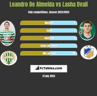 Leandro De Almeida vs Lasza Dwali h2h player stats