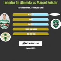 Leandro De Almeida vs Marcel Heister h2h player stats