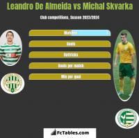 Leandro De Almeida vs Michal Skvarka h2h player stats