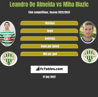 Leandro De Almeida vs Miha Blazic h2h player stats