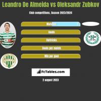 Leandro De Almeida vs Oleksandr Zubkov h2h player stats