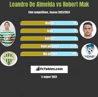 Leandro De Almeida vs Robert Mak h2h player stats