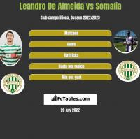 Leandro De Almeida vs Somalia h2h player stats