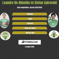 Leandro De Almeida vs Stefan Spirovski h2h player stats