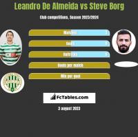 Leandro De Almeida vs Steve Borg h2h player stats