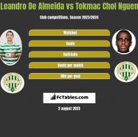 Leandro De Almeida vs Tokmac Chol Nguen h2h player stats