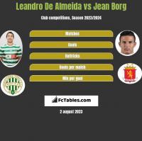 Leandro De Almeida vs Jean Borg h2h player stats