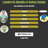 Leandro De Almeida vs Andras Csonka h2h player stats