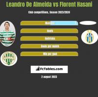 Leandro De Almeida vs Florent Hasani h2h player stats
