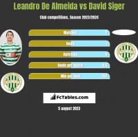 Leandro De Almeida vs David Siger h2h player stats