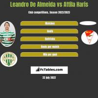 Leandro De Almeida vs Attila Haris h2h player stats