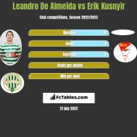 Leandro De Almeida vs Erik Kusnyir h2h player stats
