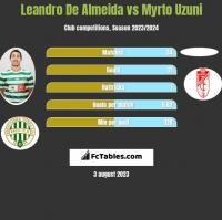 Leandro De Almeida vs Myrto Uzuni h2h player stats