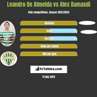 Leandro De Almeida vs Alex Damasdi h2h player stats