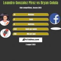 Leandro Gonzalez Pirez vs Bryan Colula h2h player stats