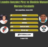 Leandro Gonzalez Pirez vs Dionicio Manuel Moreno Escalante h2h player stats