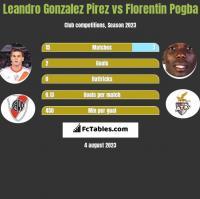 Leandro Gonzalez Pirez vs Florentin Pogba h2h player stats