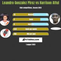 Leandro Gonzalez Pirez vs Harrison Afful h2h player stats