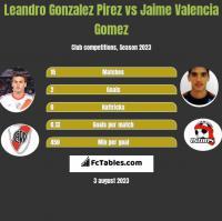 Leandro Gonzalez Pirez vs Jaime Valencia Gomez h2h player stats