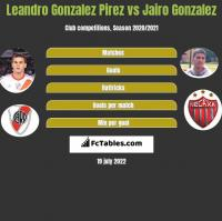 Leandro Gonzalez Pirez vs Jairo Gonzalez h2h player stats