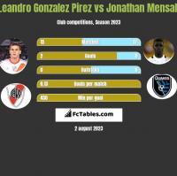 Leandro Gonzalez Pirez vs Jonathan Mensah h2h player stats