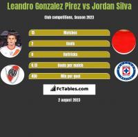 Leandro Gonzalez Pirez vs Jordan Silva h2h player stats