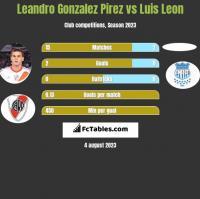 Leandro Gonzalez Pirez vs Luis Leon h2h player stats