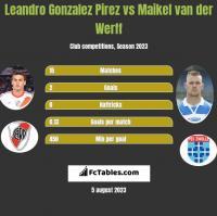 Leandro Gonzalez Pirez vs Maikel van der Werff h2h player stats