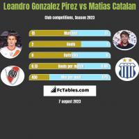 Leandro Gonzalez Pirez vs Matias Catalan h2h player stats
