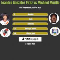 Leandro Gonzalez Pirez vs Michael Murillo h2h player stats