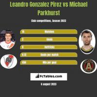 Leandro Gonzalez Pirez vs Michael Parkhurst h2h player stats