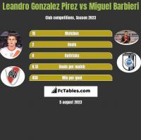 Leandro Gonzalez Pirez vs Miguel Barbieri h2h player stats