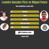 Leandro Gonzalez Pirez vs Miguel Ponce h2h player stats