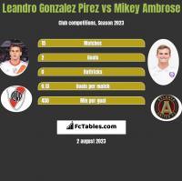 Leandro Gonzalez Pirez vs Mikey Ambrose h2h player stats