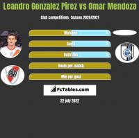 Leandro Gonzalez Pirez vs Omar Mendoza h2h player stats